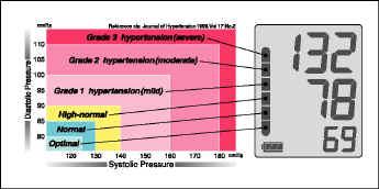 hypertensie_WHO